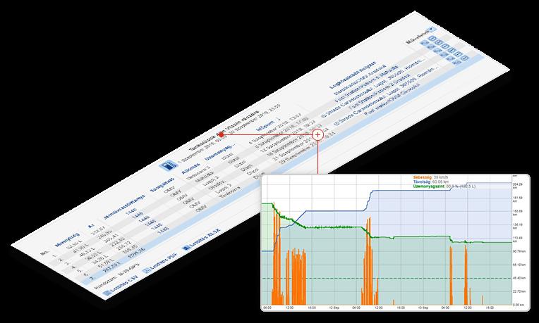 monitorizare flota auto control costuri combustibil